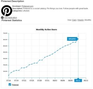 Pinterest Facebook App Stats